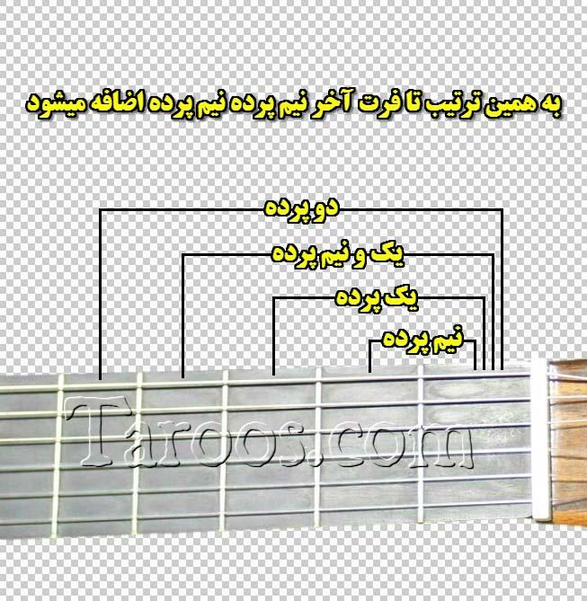 آموزش گیتار جلسه دوم - نیم پرده و پرده